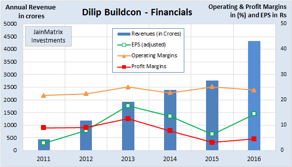 Fig 4 – DBL financials, JainMatrix Investments