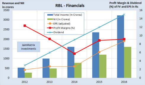 JainMatrix Investments, RBL Bank Financials