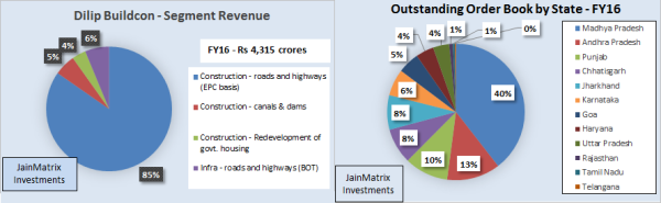 Dilip Buildcon, Revenues and Order book, JainMatrix Investments