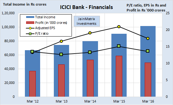 JainMatrix Investments, icici Prudential IPO