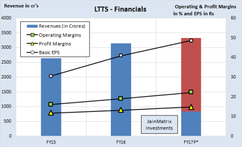 JainMatrix Investments, L&T Tech Services IPO