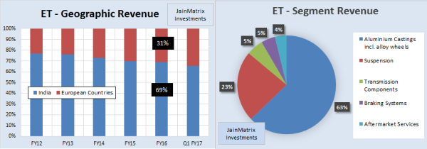 JainMatrix Investments, Endurance Tech IPO
