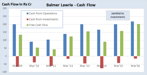 JainMatrix Investments, Balmer Lawrie