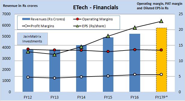 JainMatrix Investments, Endurance Tech IPO