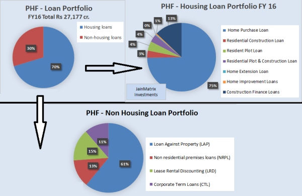 JainMatrix Investments, PNB Housing Finance