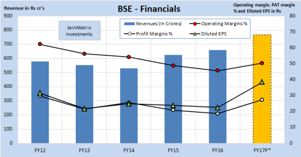 JainMatrix Investments, BSE IPO