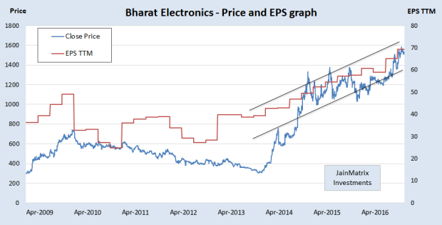 jainmatrix investments, bharat electronics