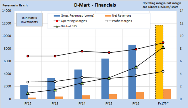 jainmatrix investments, dmart superstores ipo