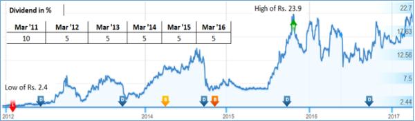 JainMatrix Investments, Vikas Ecotech