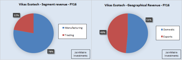 JainMatrix Investments, Vikas Ecotech