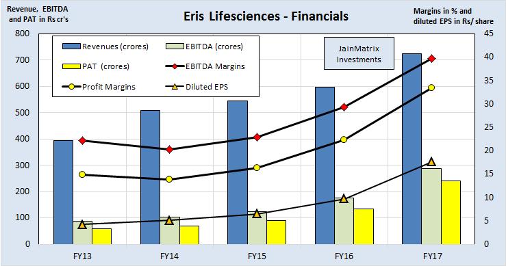 JainMatrix Investments, Eris Lifesciences