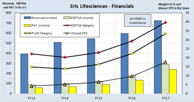 JainMatrix Investments, Eris Lifesciences