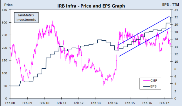 irb infra, jainmatrix investments