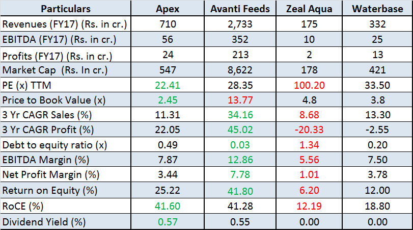 jainmatrix investments, Apex Frozen Foods IPO