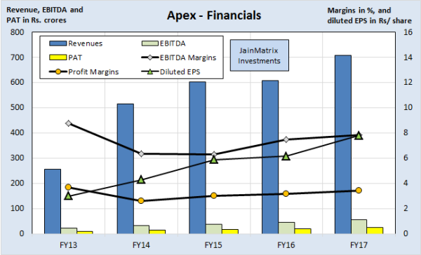 jainmatrix investments, Apex Frozen Foods IPO