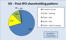 JainMatrix Investments, Security and Intelligence Services IPO