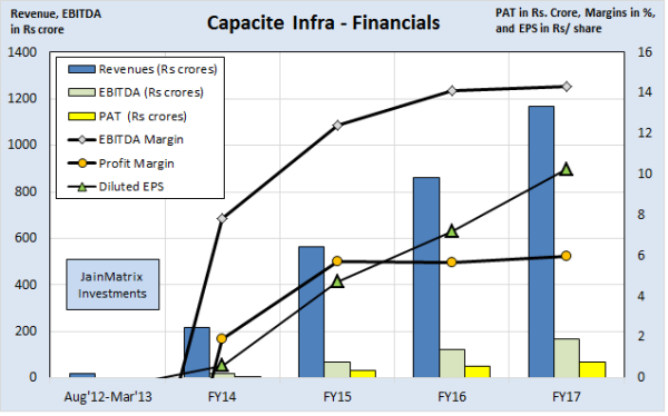 Capacite Infraprojects IPO, jainmatrix investments
