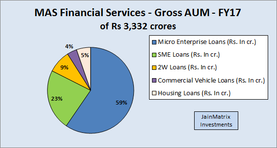 JainMatrix Investments, MAS Financial Services IPO