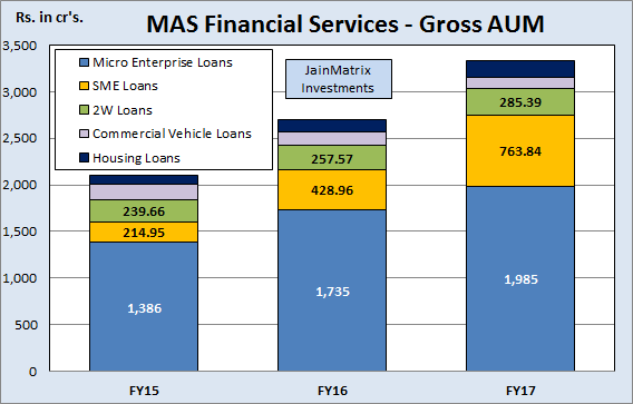 JainMatrix Investments, MAS Financial Services IPO