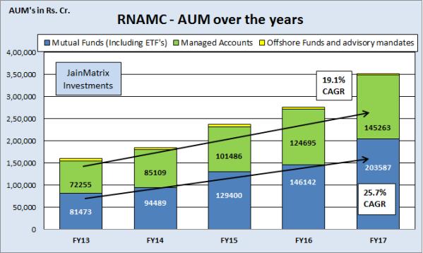 JainMatrix Investments, Reliance Nippon AMC