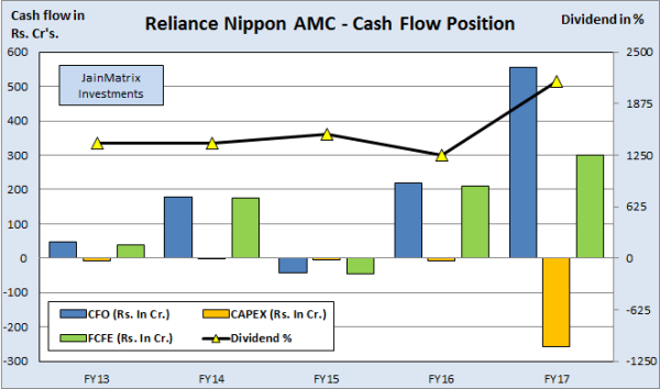 JainMatrix Investments, Reliance Nippon AMC