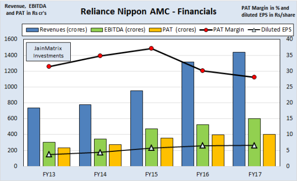 JainMatrix Investments, Reliance Nippon AMC IPO