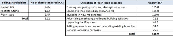 JainMatrix Investments, Reliance Nippon AMC IPO