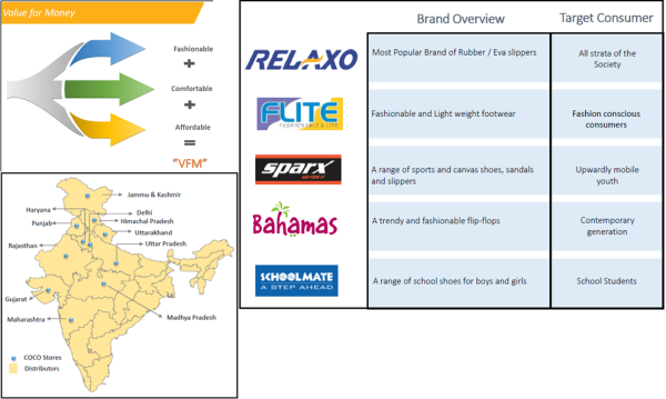 jainmatrix investments, relaxo footwear