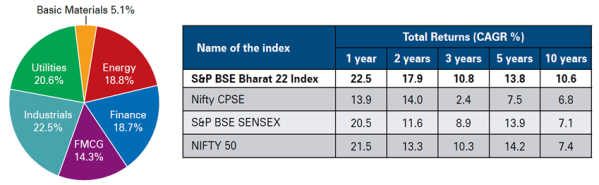 jainmatrix investments, bharat 22 etf nfo