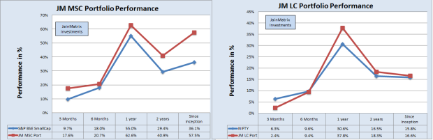 JainMatrix Investments, Track Record