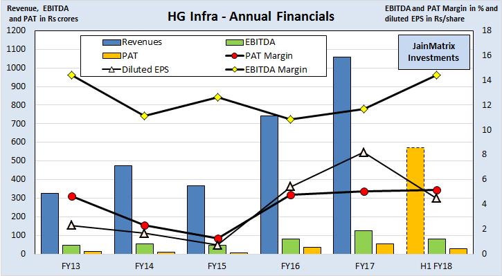 Hg infra ipo analysis