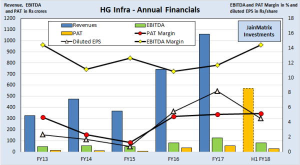 jainmatrix investments, HG Infra IPO