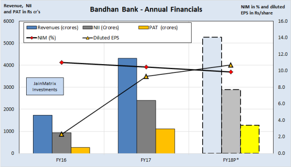 jainmatrix investments, bandhan bank