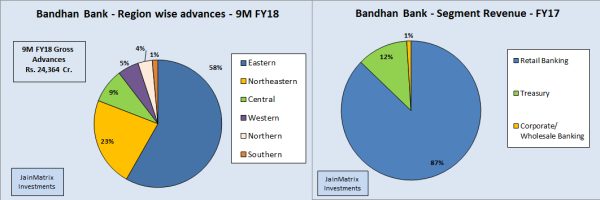 jainmatrix investments, bandhan bank ipo