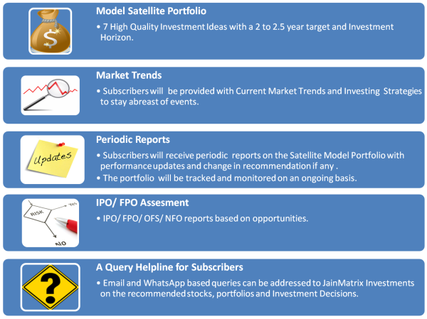 jainmatrix investments, satellite portfolio