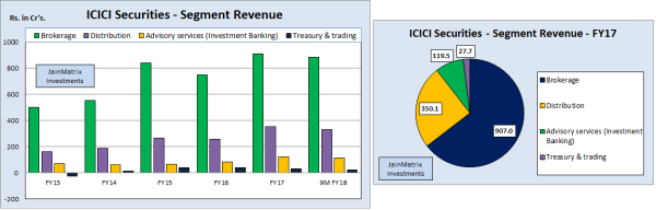jainmatrix investments, icici securities IPO