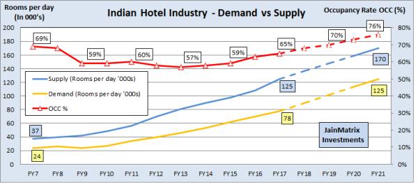 jainmatrix investments, hotels report