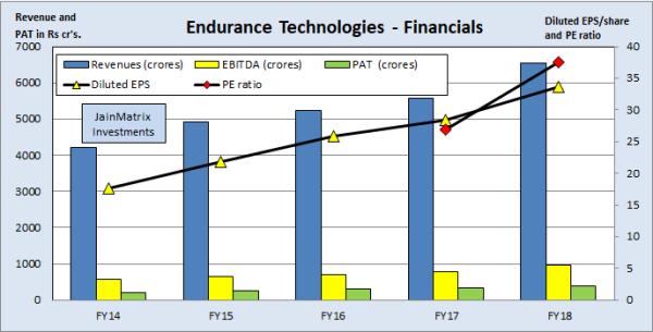 JainMatrix Investments, Varroc IPO