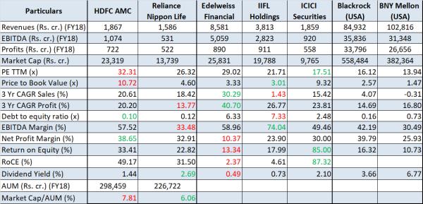 jainmatrix investments, hdfc amc ipo