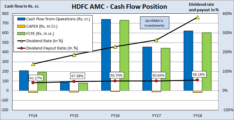 Hdfc amc pre ipo placement