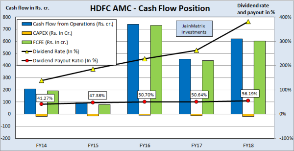 jainmatrix investments, hdfc amc ipo