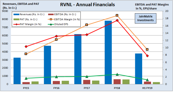 jainmatrix investments, RVNL IPO