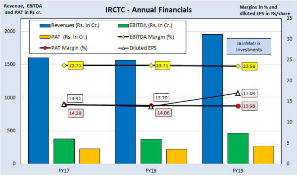 jainmatrix investments, IRCTC IPO