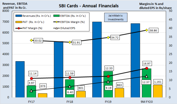 jainmatrix investments, sbi cards ipo