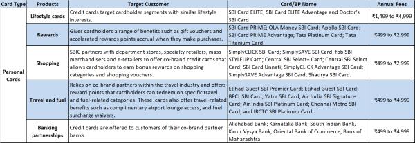 jainmatrix investments, sbi cards ipo