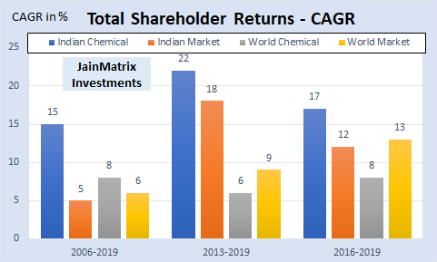 jainmatrix investments, chemicals