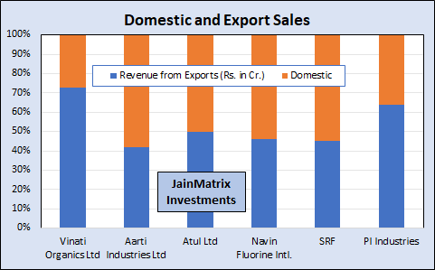 jainmatrix investments, speciality chemicals