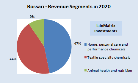 jainmatrix investments, rossari biotech IPO