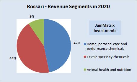 jainmatrix investments, rossari biotech IPO