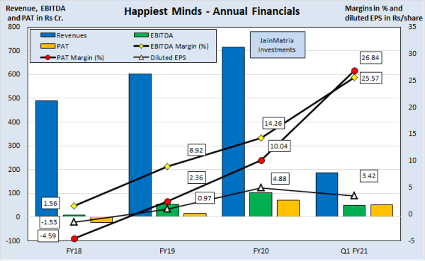 jainmatrix investments, happiest minds